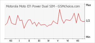 Gráfico de los cambios de popularidad Motorola Moto E7i Power Dual SIM
