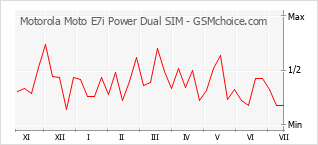 Populariteit van de telefoon: diagram Motorola Moto E7i Power Dual SIM