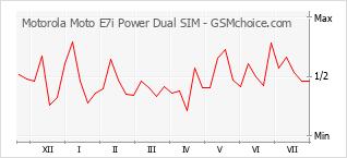 Traçar mudanças de populariedade do telemóvel Motorola Moto E7i Power Dual SIM