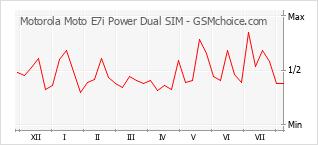 手机声望改变图表 Motorola Moto E7i Power Dual SIM