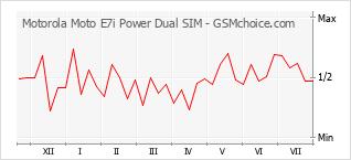 手機聲望改變圖表 Motorola Moto E7i Power Dual SIM