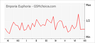 Traçar mudanças de populariedade do telemóvel Emporia Euphoria