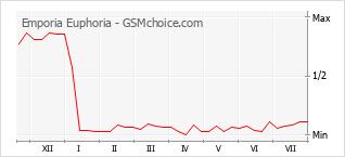 手机声望改变图表 Emporia Euphoria