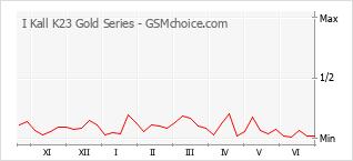 Gráfico de los cambios de popularidad I Kall K23 Gold Series