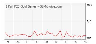Диаграмма изменений популярности телефона I Kall K23 Gold Series