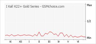 Traçar mudanças de populariedade do telemóvel I Kall K22+ Gold Series