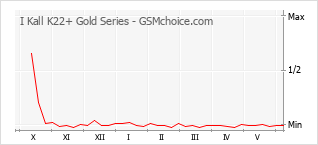 手機聲望改變圖表 I Kall K22+ Gold Series