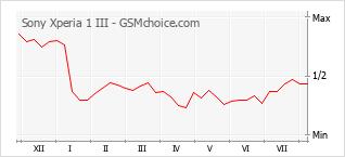 Popularity chart of Sony Xperia 1 III