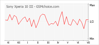 Popularity chart of Sony Xperia 10 III