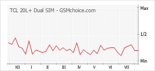 Popularity chart of TCL 20L+ Dual SIM