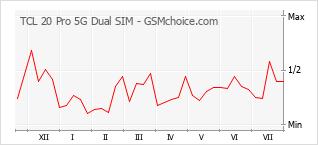 Grafico di modifiche della popolarità del telefono cellulare TCL 20 Pro 5G Dual SIM