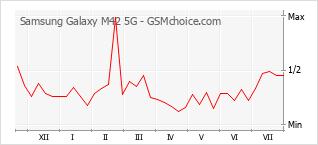 Diagramm der Poplularitätveränderungen von Samsung Galaxy M42 5G