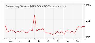 Popularity chart of Samsung Galaxy M42 5G