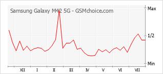 Gráfico de los cambios de popularidad Samsung Galaxy M42 5G