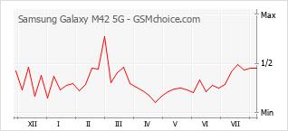 Le graphique de popularité de Samsung Galaxy M42 5G
