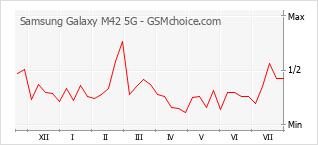 Grafico di modifiche della popolarità del telefono cellulare Samsung Galaxy M42 5G
