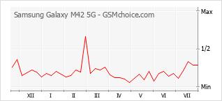 Traçar mudanças de populariedade do telemóvel Samsung Galaxy M42 5G