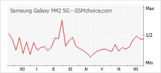 手機聲望改變圖表 Samsung Galaxy M42 5G