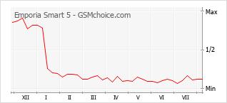 Диаграмма изменений популярности телефона Emporia Smart 5