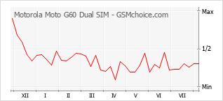 手机声望改变图表 Motorola Moto G60 Dual SIM