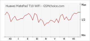 手机声望改变图表 Huawei MatePad T10 WiFi
