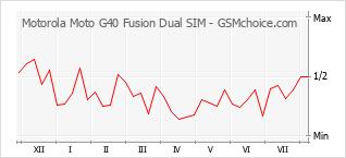 手机声望改变图表 Motorola Moto G40 Fusion Dual SIM