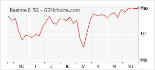 Populariteit van de telefoon: diagram Realme 8 5G