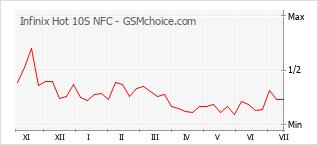 Diagramm der Poplularitätveränderungen von Infinix Hot 10S NFC