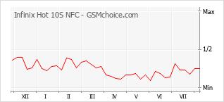 Gráfico de los cambios de popularidad Infinix Hot 10S NFC