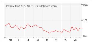 Grafico di modifiche della popolarità del telefono cellulare Infinix Hot 10S NFC