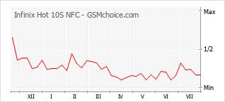 Populariteit van de telefoon: diagram Infinix Hot 10S NFC