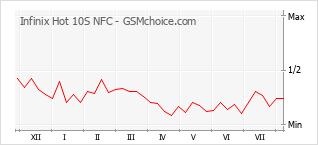 Диаграмма изменений популярности телефона Infinix Hot 10S NFC