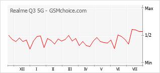 Диаграмма изменений популярности телефона Realme Q3 5G