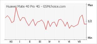 Le graphique de popularité de Huawei Mate 40 Pro 4G