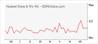 手機聲望改變圖表 Huawei Nova 8 Pro 4G