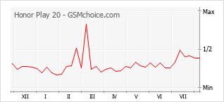 Gráfico de los cambios de popularidad Honor Play 20