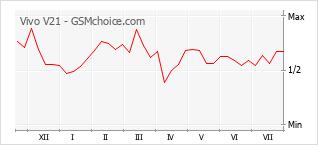 Populariteit van de telefoon: diagram Vivo V21