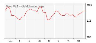 手機聲望改變圖表 Vivo V21