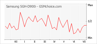 Popularity chart of Samsung SGH-D900i
