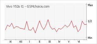 Gráfico de los cambios de popularidad Vivo Y52s t1