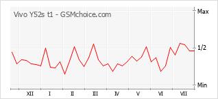 Le graphique de popularité de Vivo Y52s t1