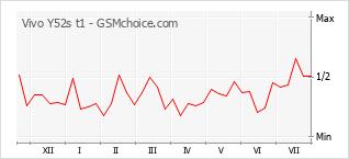 Диаграмма изменений популярности телефона Vivo Y52s t1