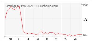 Gráfico de los cambios de popularidad Umidigi A9 Pro 2021