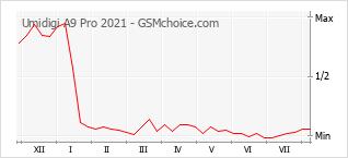 Le graphique de popularité de Umidigi A9 Pro 2021