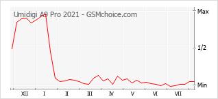 Populariteit van de telefoon: diagram Umidigi A9 Pro 2021
