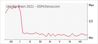 Gráfico de los cambios de popularidad Umidigi Bison 2021