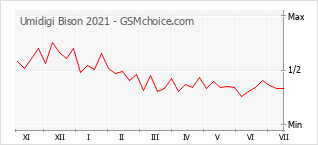 Le graphique de popularité de Umidigi Bison 2021
