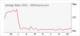 Grafico di modifiche della popolarità del telefono cellulare Umidigi Bison 2021