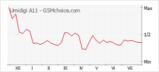Le graphique de popularité de Umidigi A11