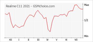 Gráfico de los cambios de popularidad Realme C11 2021